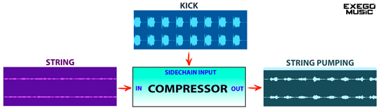 Sidechain di call on me